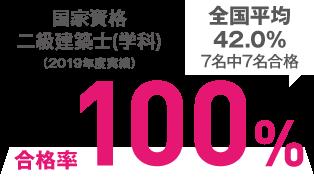 国家資格二級建築士合格率100%