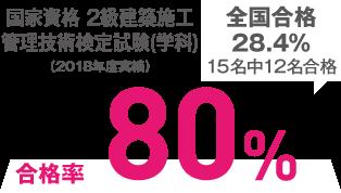 国家資格二級建築施工管理技術検定試験(学科)100%