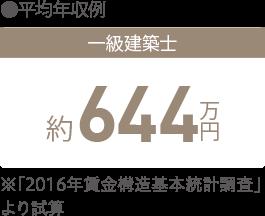 ●平均年収例