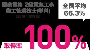 国家資格第一種電気工事士(技能試験) 合格率100%