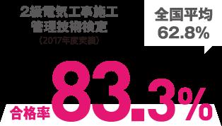 2級電気工事施工管理技術検定 合格率83.3%