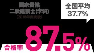 国家資格二級建築士合格率87.5%