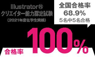 Illustrator®クリエイター能力認定試験 合格率100%