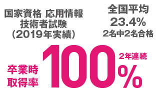 国家試験 情報処理技術者試験  1年次 合格率100%