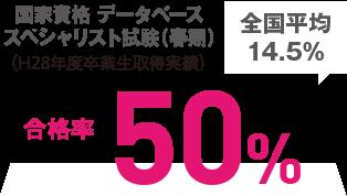 国家資格データベース スペシャリスト試験(春期) 合格率50%