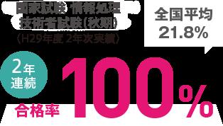 国家試験 情報処理技術者試験 2年次 合格率100%