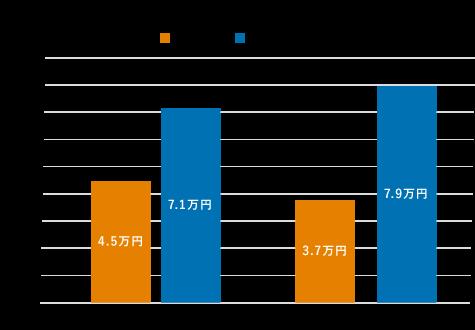 間取り別家賃相場の比較