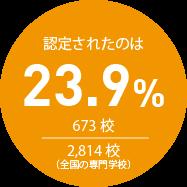 認定されたのは23.9%