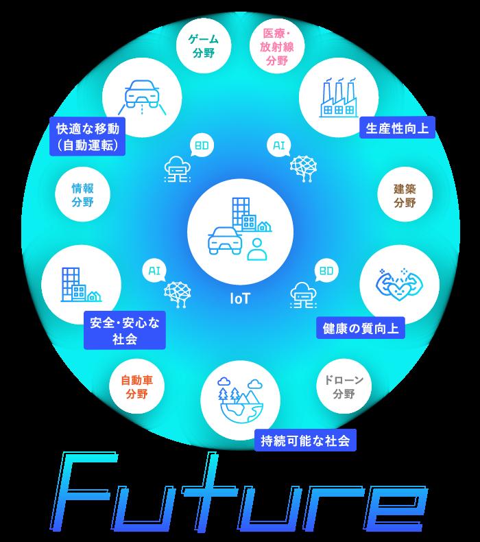 将来:現実世界・サイバー空間がシームレスに「つながる」世界