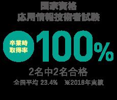 経済産業省基本情報技術者試験(春)
