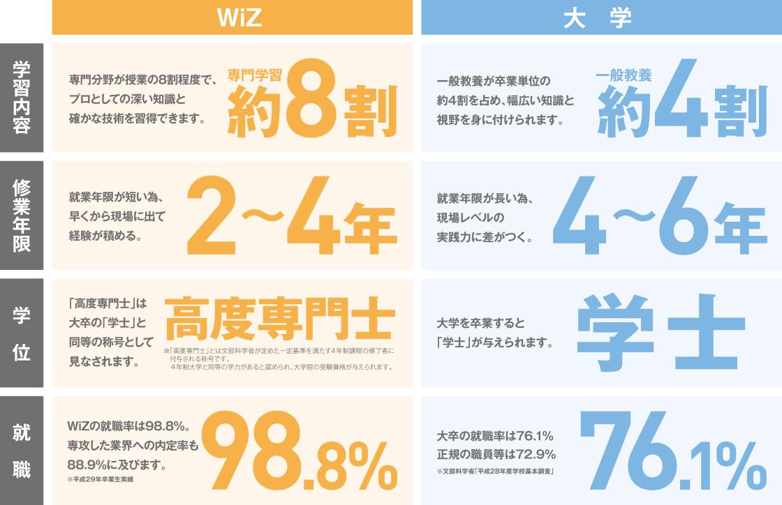 大学との違い、WiZの強み